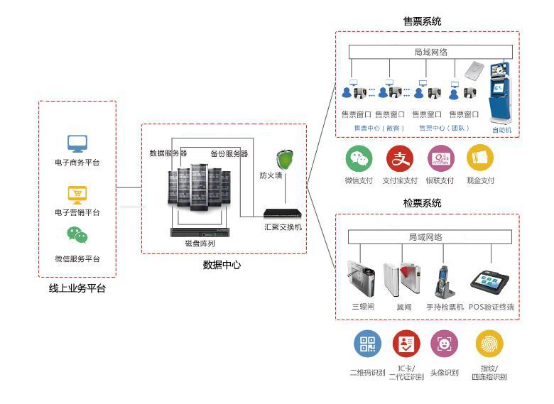 智慧旅游景区电子票务系统(图2)