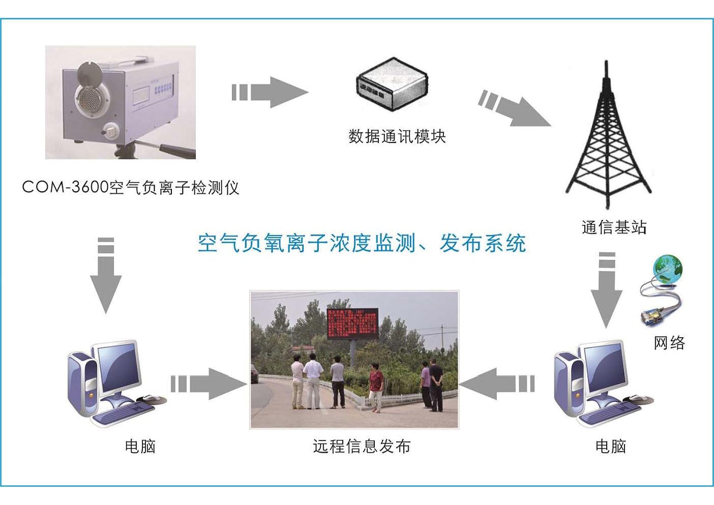 智慧旅游景区环境监测系统(图5)