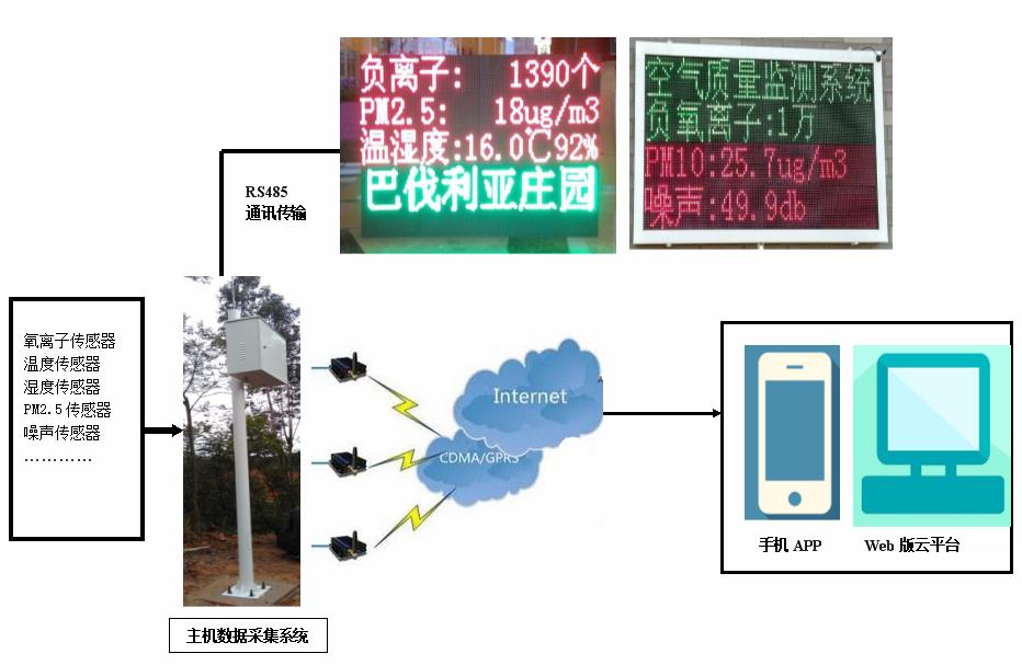 智慧旅游景区环境监测系统(图6)